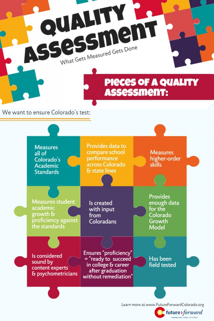 Pieces of Assessment infographic