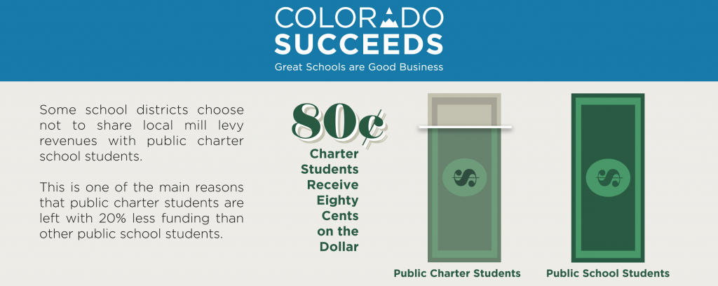 This graphic shows that, on average, public charter school students receive 20% less funding than their peers in traditional public schools