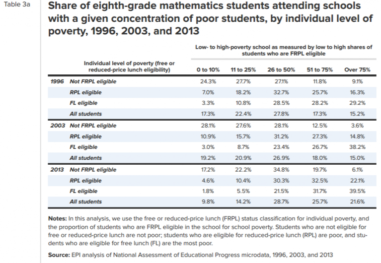 Share of 8th grade mathematics students attending schools with a given concentration of poor students.