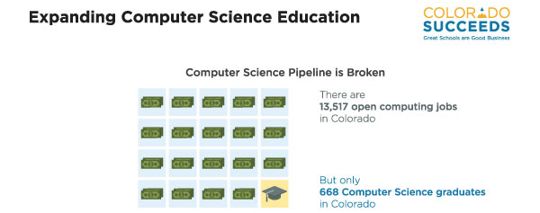 Colorado Succeeds Computer Science graphic
