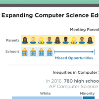 Computer Science Education in Colorado infographic