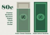 Charter school funding infographic