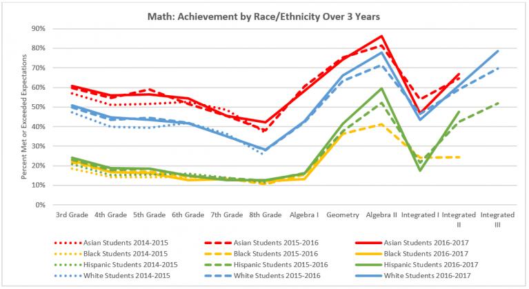 Colorado Math 2017 achievement by race