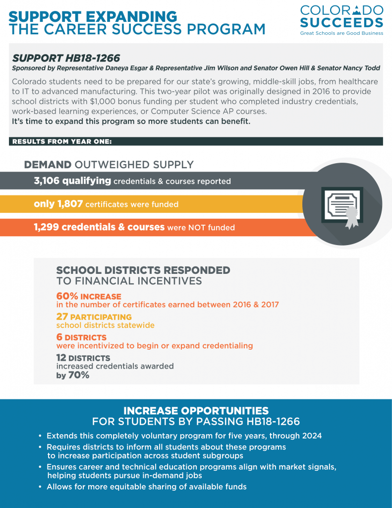 Career Success Program Infographic Colorado Succeeds