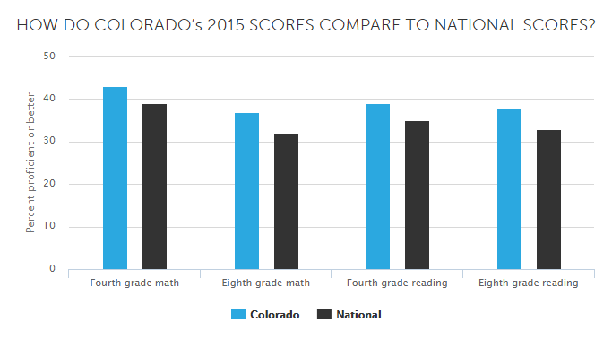 NAEP CO scores