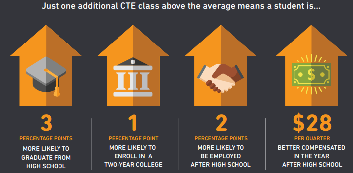 "Source: The Fordham Institute, ""Career and Technical Education in High School"