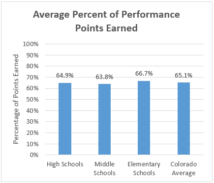 Percentage Points Graphic