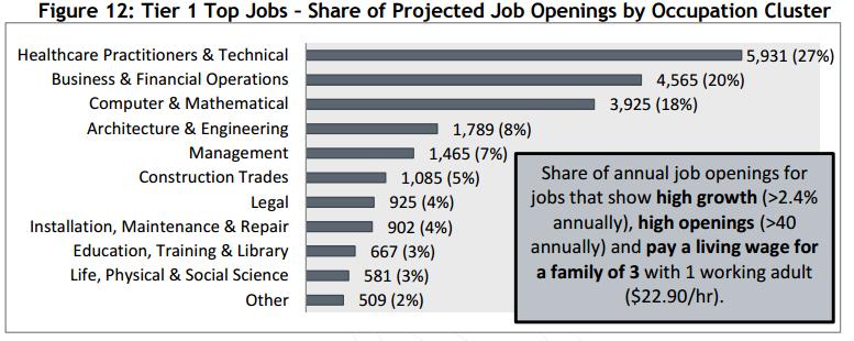 top-jobs