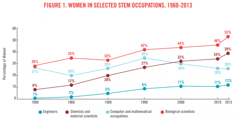 While women have made significant gains in some STEM fields over the years, such as biological sciences, progress has been slow since the 1960s. Source: The Women's Foundation of Colorado