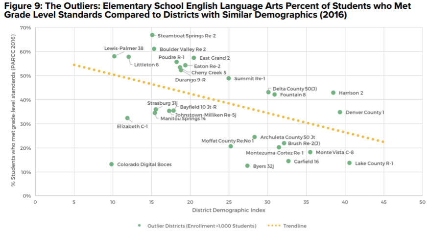 Figure 9 from the Outliers: The Outliers: The State of Colorado School Districts