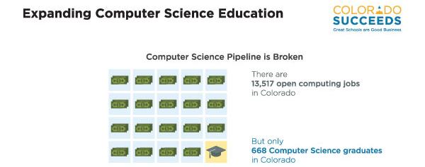 Colorado Succeeds Computer Science graphic