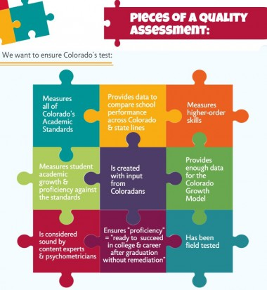 Pieces of a high quality assessment infographic