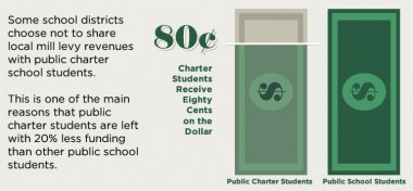 Charter school funding infographic in Colorado