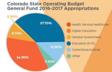 Colorado state operating budget