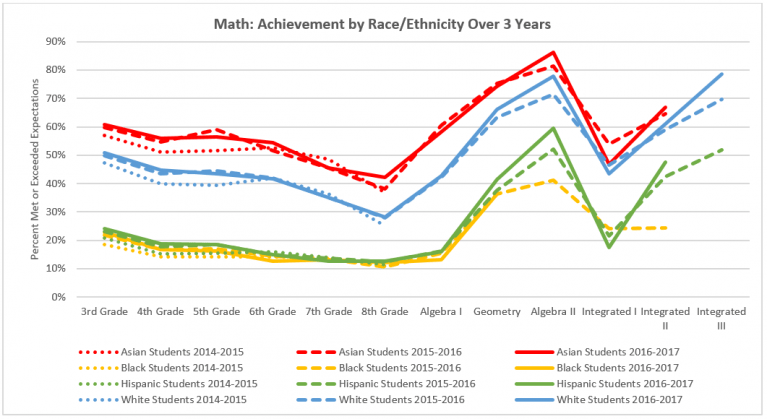 Colorado Math 2017 achievement by race