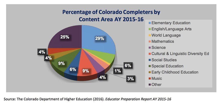 Report Supply Of Special Ed Teachers On >> Colorado S Teacher Shortage Get The Facts