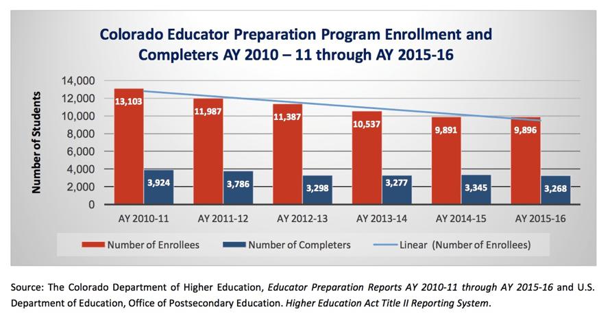 Teacher prep program enrollment graphic